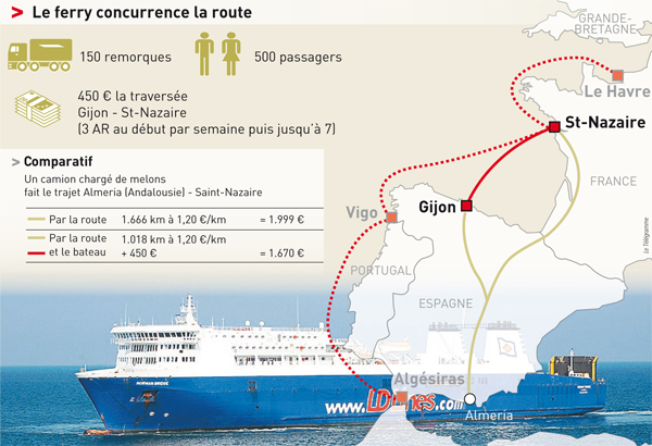 Autoroutes de la mer entre l'Espagne et la France